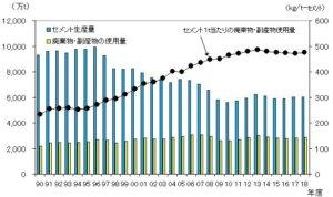 取经日本欧盟水泥业环保转型有成