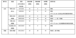 日航5月砍382个航班羽田-松山不飞了