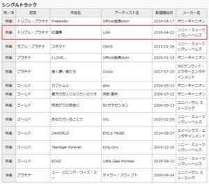 歌手LiSA出道九周年!!同时《鬼灭之刃》主题曲「红莲华」被认证为三度白金唱片