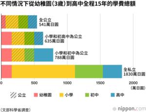 日本念私校要价不菲从幼稚园到高中学费共1830万日圆