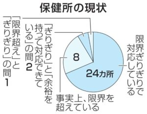 调查显示日本九成保健所接近极限