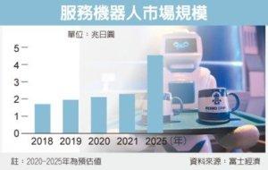 服务机器人商机大爆发