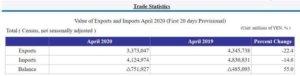 日本4月中上旬出口年减逾22% 汽车业影响大