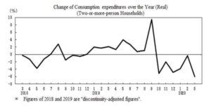 日本3月消费支出年减6% 优于市场预期