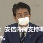 快讯:安倍内阁支持率为41.7%