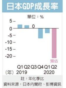 日经济衰退本季恐更糟