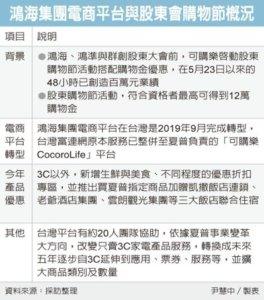 夏普电商平台买气强强滚