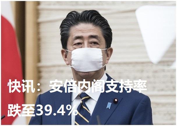 快讯:安倍内阁支持率跌至39.4%