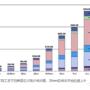 台积电们赴日建厂,真的能拉动日本芯片业重新崛起吗?