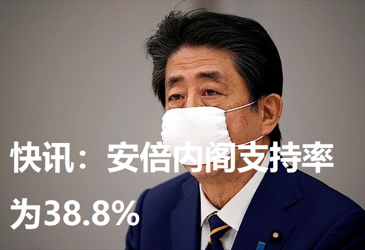 快讯:安倍内阁支持率为38.8%
