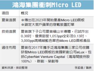 鸿海Micro LED 追赶三星