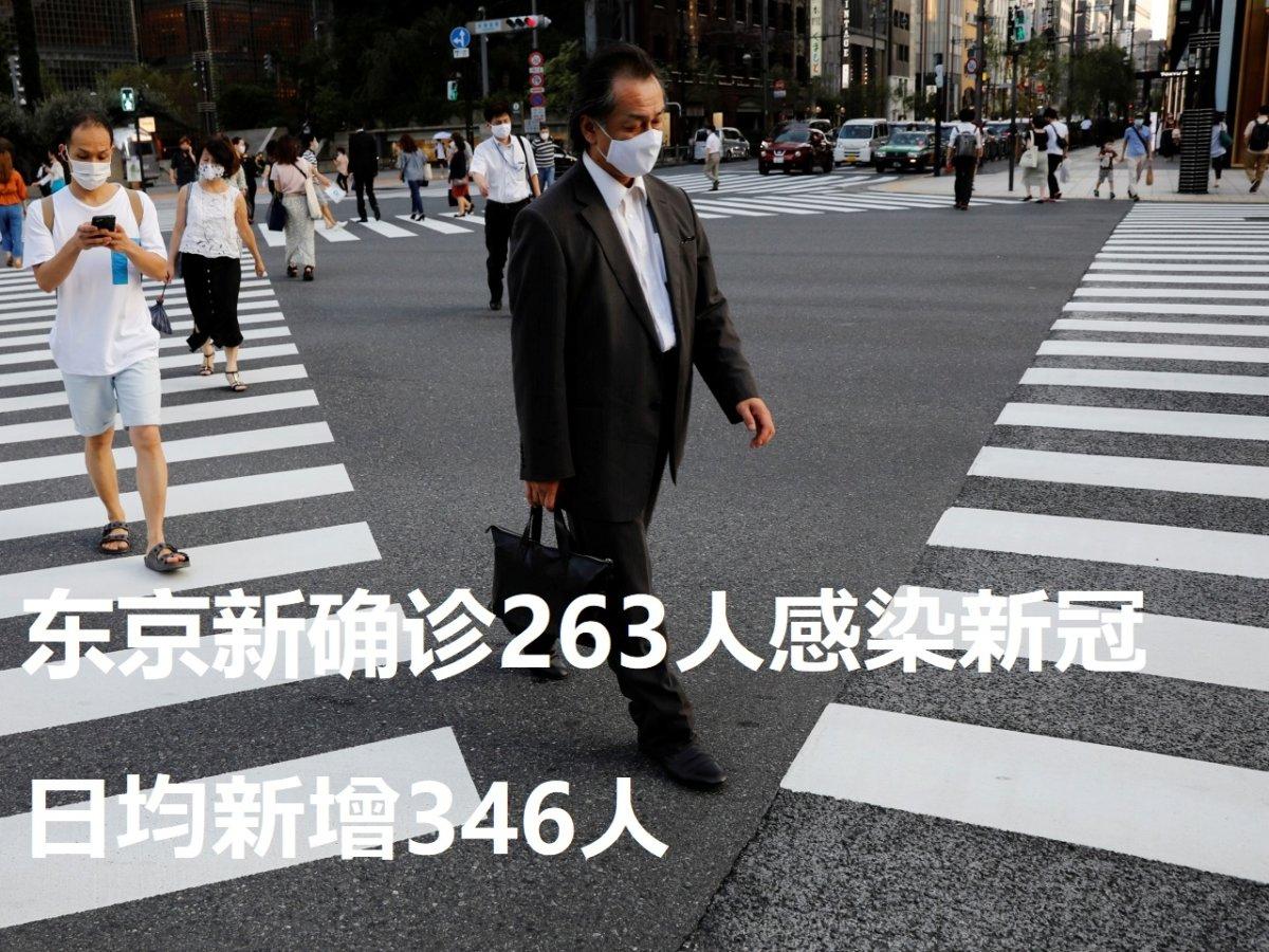 东京新确诊263人感染新冠 日均新增346人