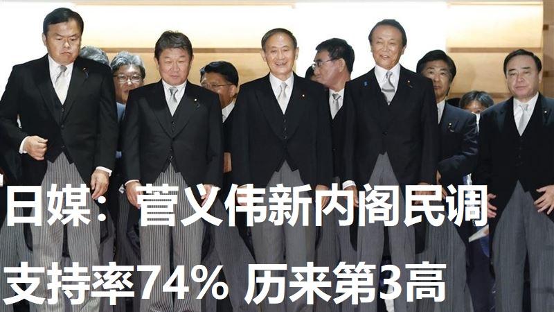 日媒:菅义伟新内阁民调支持率74% 历来第3高