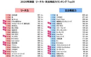 2020年日本粉丝的钱都花在哪?哪家的宅宅资金最雄厚?
