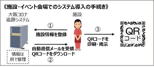 感染者発生時、感染者との接触可能性のある人を追跡、大阪コロナ追跡システム【連載:アキラの着目】