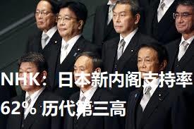 NHK:日本新内阁支持率62% 历代第三高