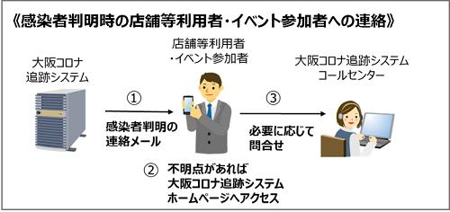 感染者が発生したときの大阪府から施設等の利用者への連絡 大阪府HP/大阪コロナ追跡システムについて から引用