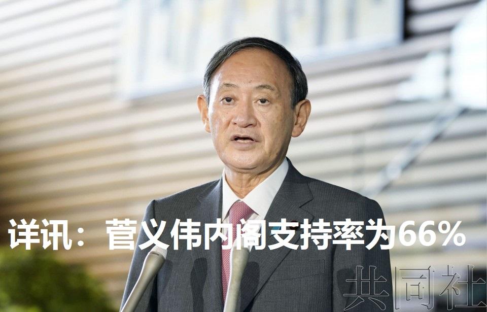 详讯:菅义伟内阁支持率为66%