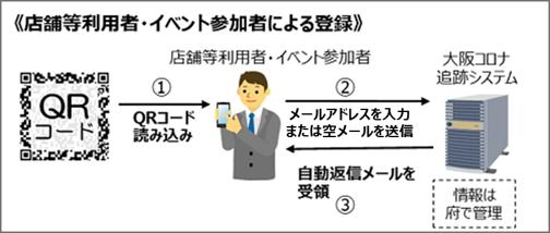 施設(店舗)利用者・イベント参加者によるメールアドレスの登録 大阪府HP/大阪コロナ追跡システムについて から引用