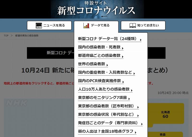 新型コロナウイルス 都道府県別の感染者数・感染者マップ NHK特設サイトから引用